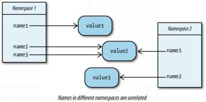 Names Functions and Modules - Python and Bioinformatics