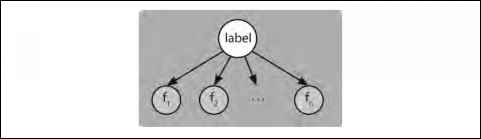 Bayes Network Tutorial