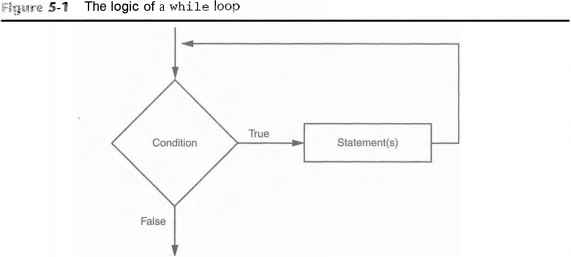 the while loop a condition controlled loop